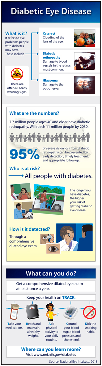 Diabetic Eye Disease information chart